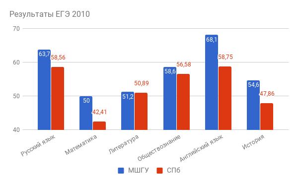 Результаты ЕГЭ 2010
