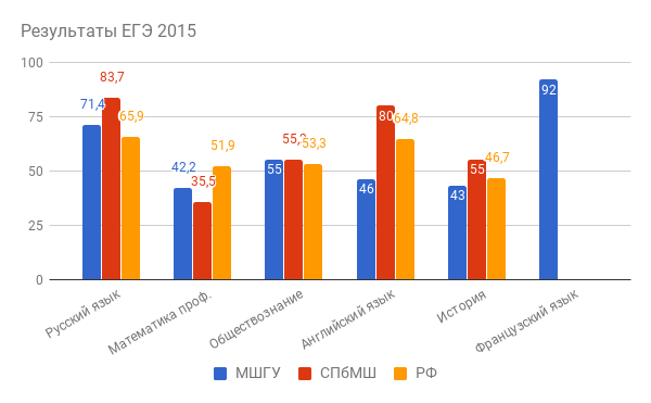 Результаты ЕГЭ 2015