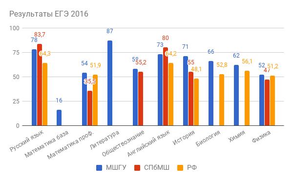 Результаты ЕГЭ 2016