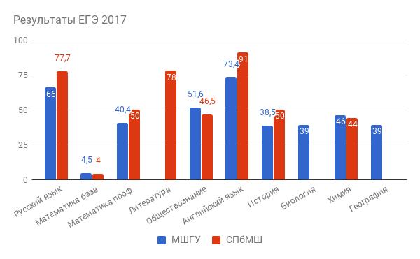 Результаты ЕГЭ 2017