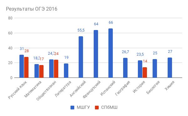 Результаты ОГЭ 2016