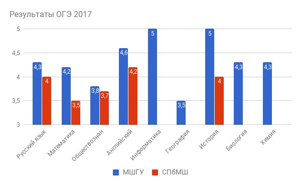 Результаты ОГЭ 2017