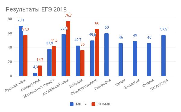 Результаты ЕГЭ 2018