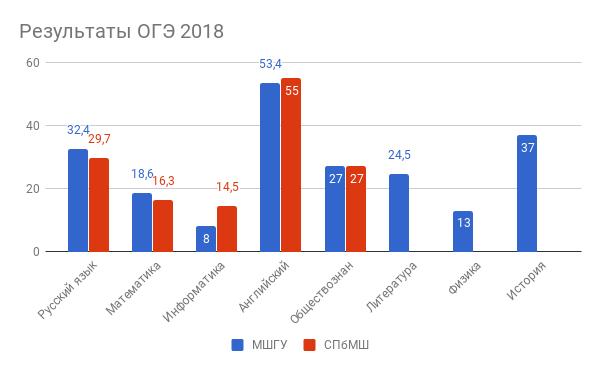 Результаты ОГЭ 2018