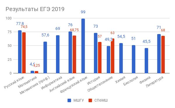 Результаты ЕГЭ 2019