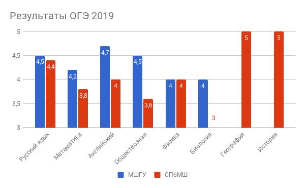Результаты ОГЭ 2019